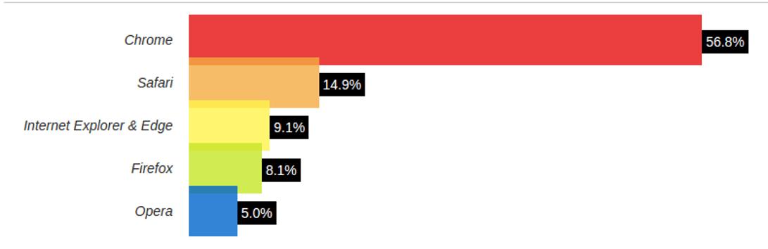 Estatísticas da W3Counter