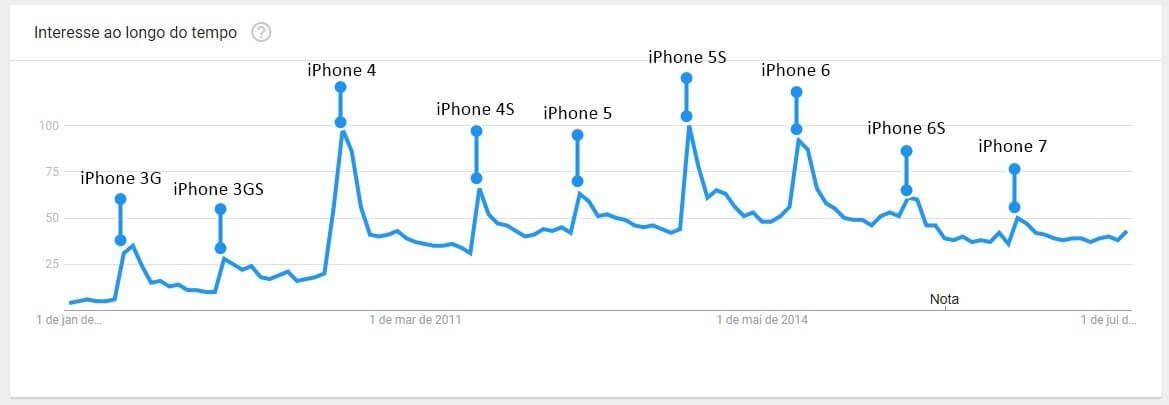 iphone slow gráfico - Pesquisa de Harvard indica que Apple deixa iPhones antigos mais lentos para vender novos aparelhos