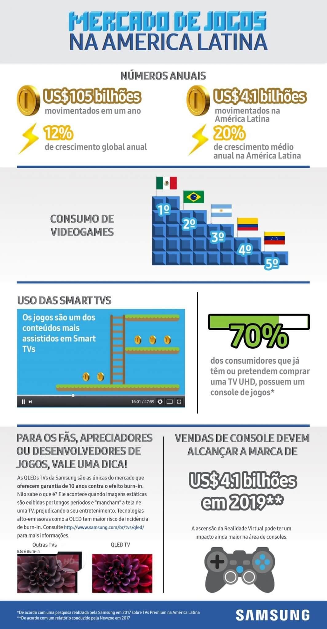 Veja como o mercado de games cresce na América Latina