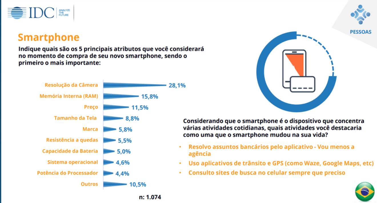 Quisi 2017 aponta: 98,1% dos brasileiros usam tecnologias no dia a dia