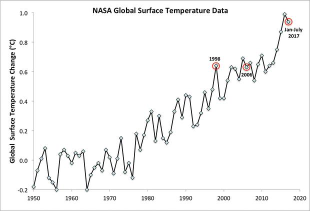 1408 - O homem que teve a chance de evitar o aquecimento global
