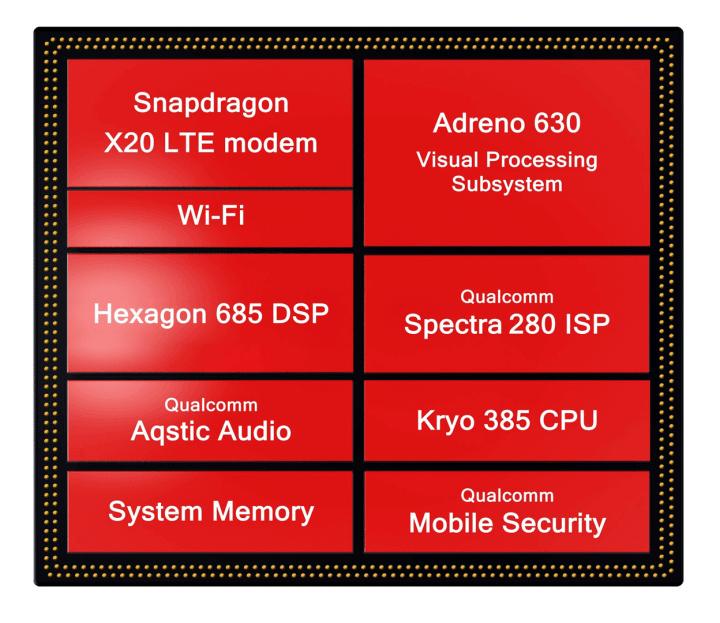 Lista revela quais aparelhos chegarão com o Snapdragon 845