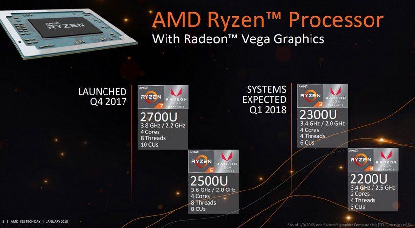 Ces 2018: amd anuncia segunda geração dos ryzen e muito mais. Após o sucesso dos ryzen em 2017, a amd investiu pesado em apus baseadas na mesma arquitetura. Além disso, para a alegria de todos, a empresa irá lançar a segunda geração dos ryzen de desktop em breve.