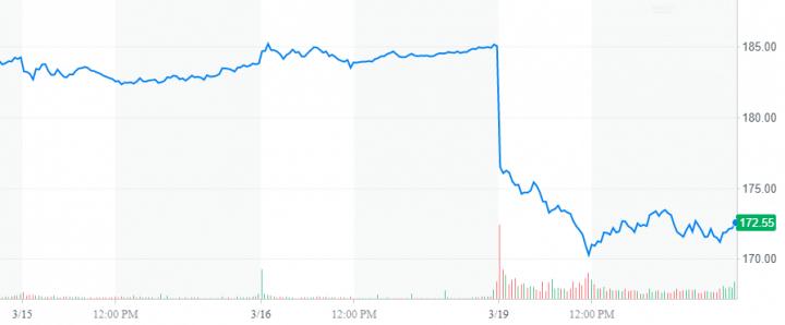 FB YahooFinanceChart 1 720x298 - Facebook pode perder mais de US$ 2 trilhões no caso Cambridge Analytica