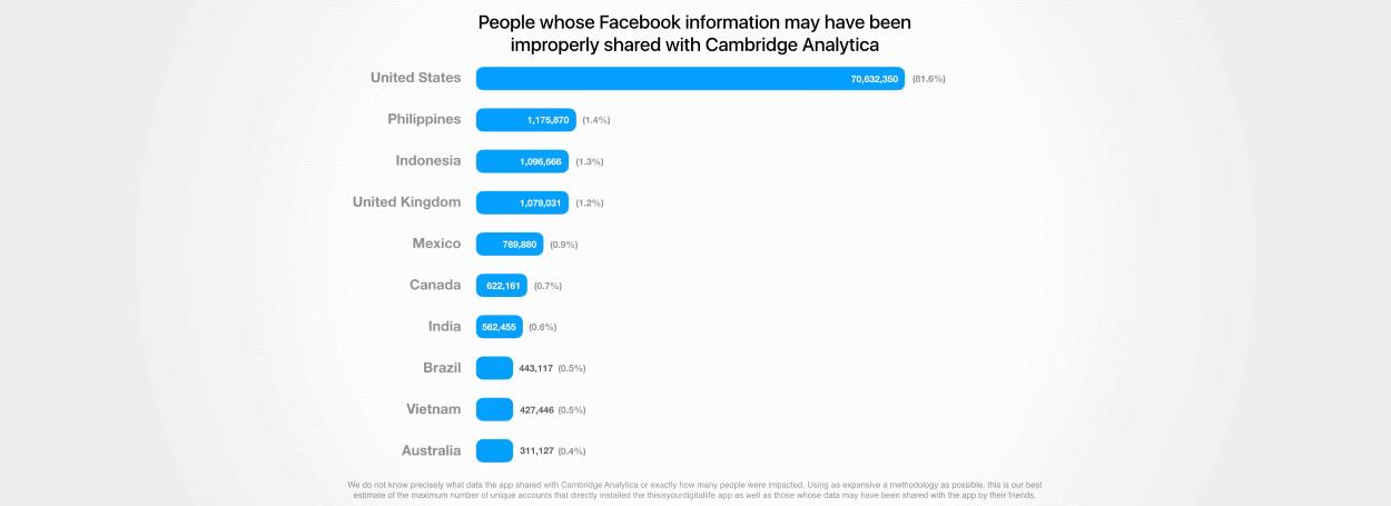 Saiba se seus dados do Facebook foram roubados pela Cambridge Analytica