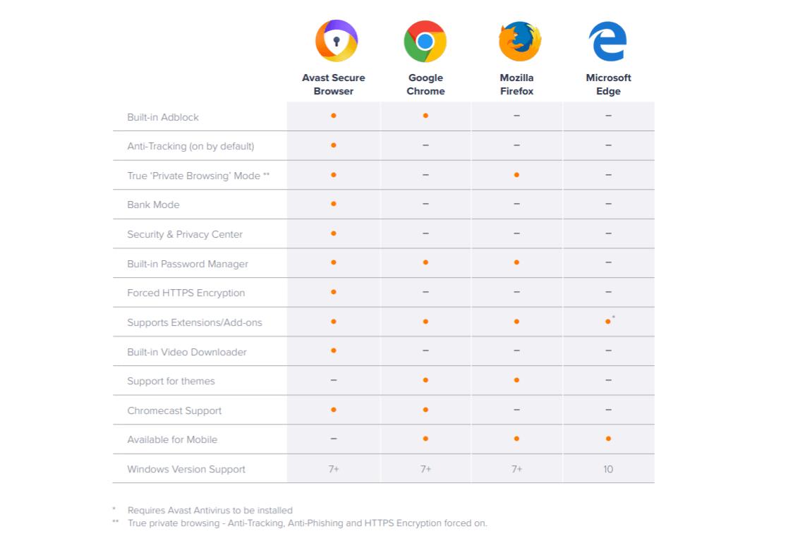 Navegador da avast promete ser 30% mais rápido que chrome e firefox. A avast atualizou seu navegador, que além de manter o foco nas questões de segurança promete ser bem rápido: cerca de 30% mais veloz que os navegadores da concorrência