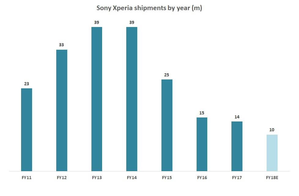 20 - 5G é o único motivo para a Sony continuar lançando smartphones